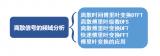 離散信號的頻域分析之傅里葉變換的應用