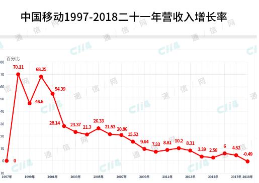 5G时代即将来临前中国移动能否重振雄风走出一波触...