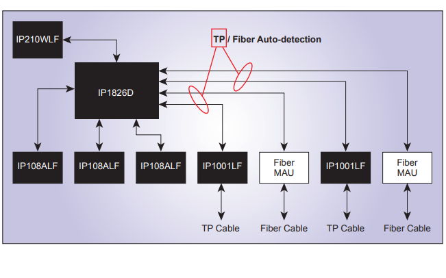 IC PLUS系列芯片的资料简介免费下载