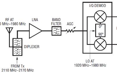 你知道WCDMA广域基站直接转换接收器中的IP2...