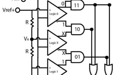 你了解高速模数转换器的转换误码率的原理?