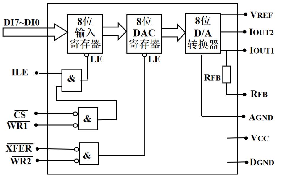 典型DA转换DAC0832芯片和模数转换器的详细资料说明