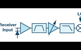 下一代电子战接收器系统可由28纳米模数转换器支持
