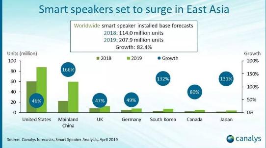 美国仍将在智能音箱领域保持领先地位 占全球安装总...