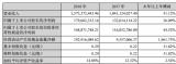 奥拓电子营利双增,除了智慧照明外,LED显示市场...