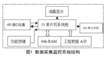 MCS51单片机在数据采集监控系统中的应用