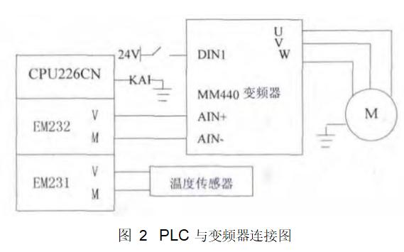如何使用PLC进行中央空调节能控制系统的研究资料说明