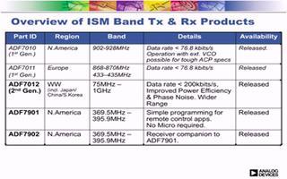 ADI研讨会:短距离无线通讯系统设计的考虑因素有哪些