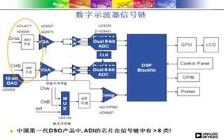 ADA4817低噪声运算放大器的性能及应用研究