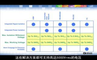 ADI集成式隔離收發器產品在各領域的應用優勢