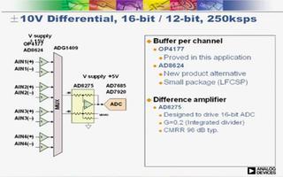 过程控制模拟I/O模块的性能规格和技术趋势分析