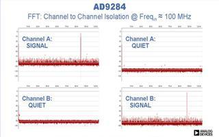 AD9284和AD9286模数转换器的性能与应用
