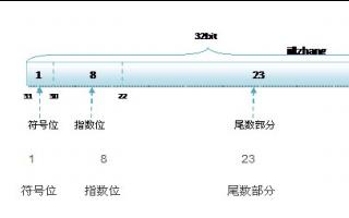 如何在单片机串口中发送超过8位的数据