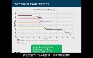 高频宽带产品系列的特点性能及应用
