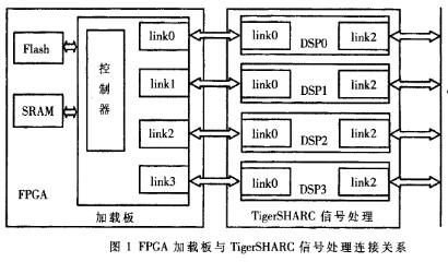 基于FPGA通过link口加载TigerSHARC信号处理系统的设计