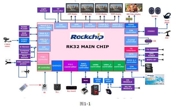 RK3288高性能应用处理器的硬件设计指南免费下载