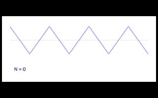 方波产生电路调试:三角波的生成时间测量