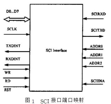 使用FPGA器件实现SCI通信接口电路的连接设计