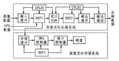 采用双DSP与CPLD技术构建雷场侦察系统的高速处理体系