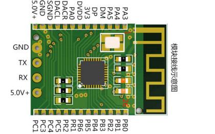 BT401串口蓝牙模块用户手册V1.3版免费下载