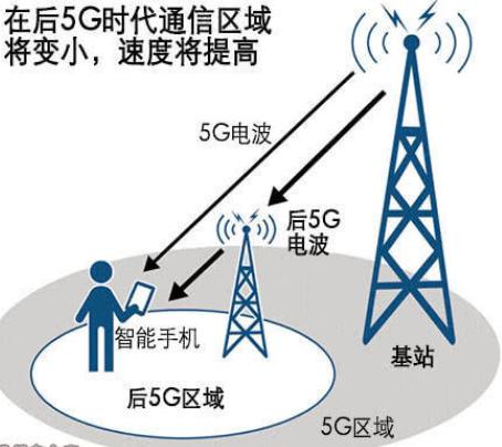 日本將與歐洲聯手共同研究面向下一代通信標準后的5...
