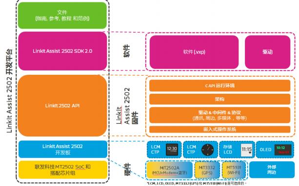 联发科技LinkIt Assist 2502开发者用户指南