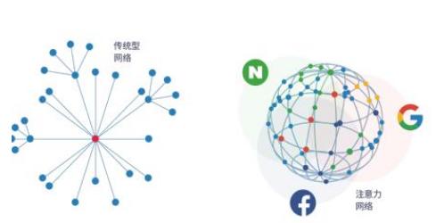 区块链BAADD媒体生态系统介绍