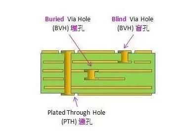 PCB盲孔是什么?有什么特点优势?