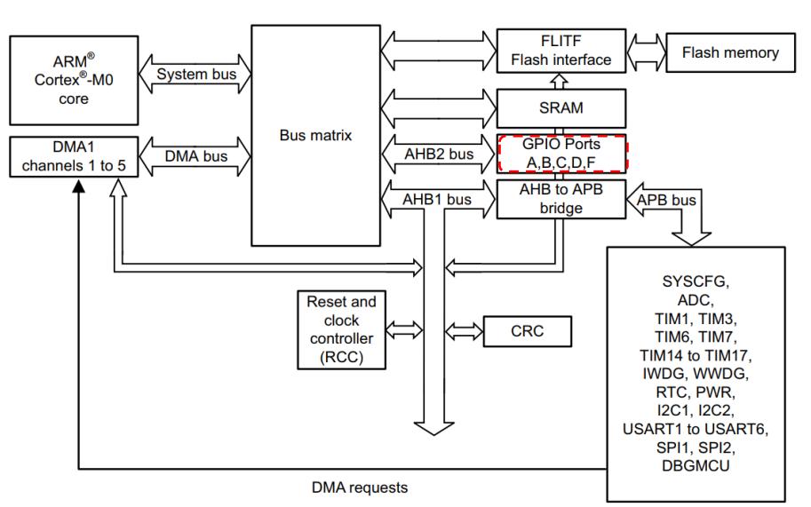 STM32G0系列产品的详细资料介绍