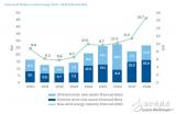 2018年欧洲风电产业共获得投资650亿欧元