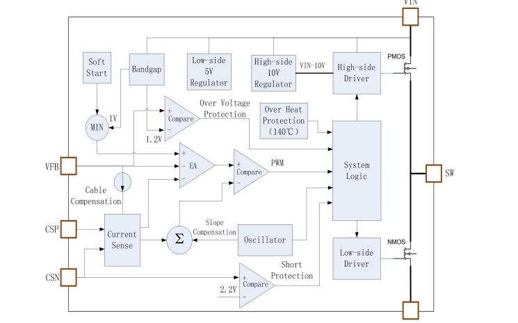 CX8855降压型DCDC降压转换器的数据手册