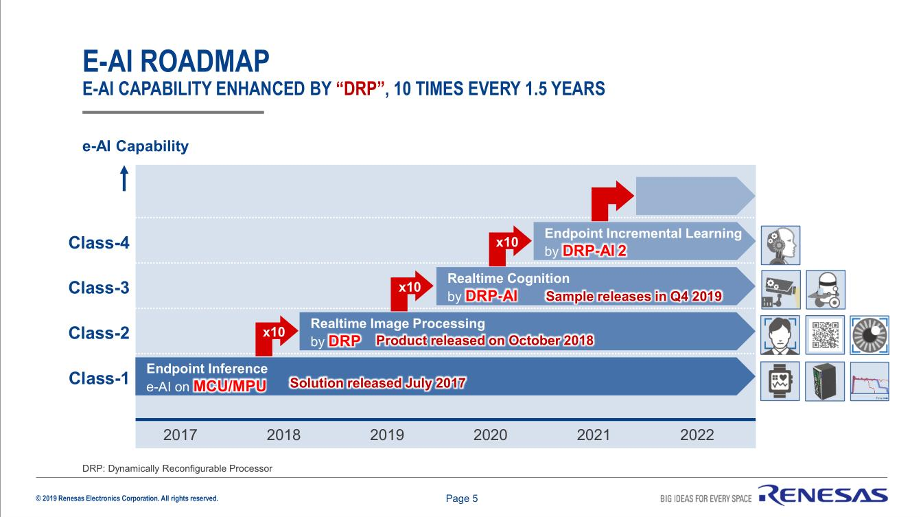 DRP技術是瑞薩電子e-AI產品升級迭代的重要抓手