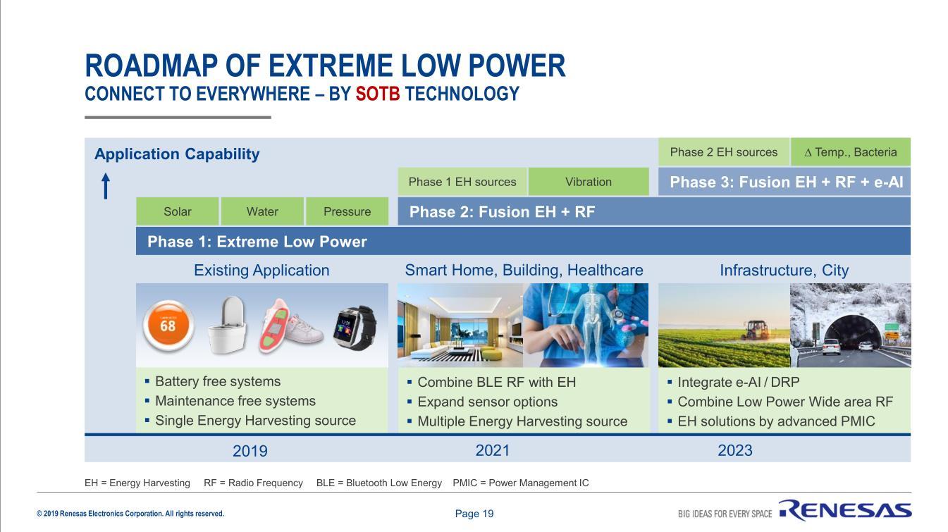 SOTB是瑞薩電子物聯網業務產品升級的核心技術