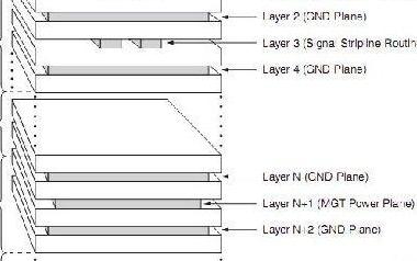 针对FPGA的GTP信号 PCB设计过程中需要考虑到以下因素