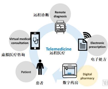 随着3D打印技术的出现 医药行业即将迎来第四次产业革命