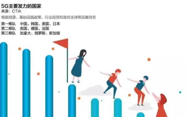 從5G贏家高通談全球5G競爭態勢