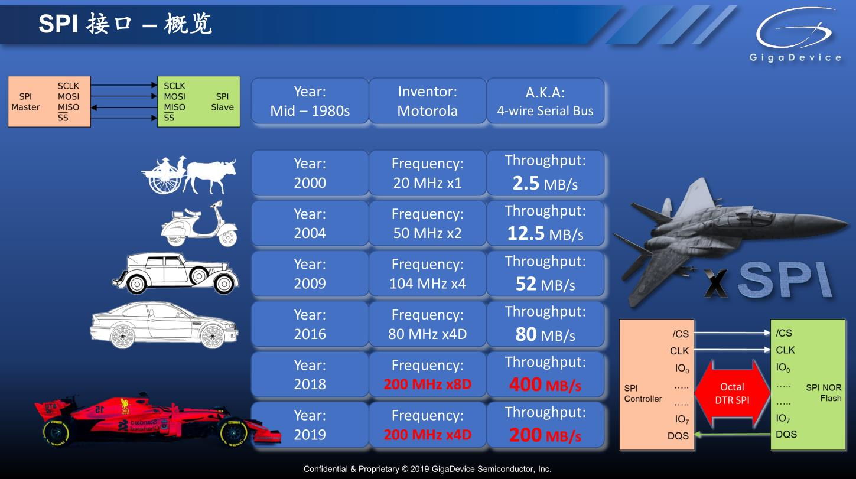 SPI協議接口的頻率和速度的發展