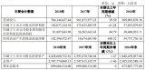 銳能微并表,上海貝嶺實現營業收入7.84億元