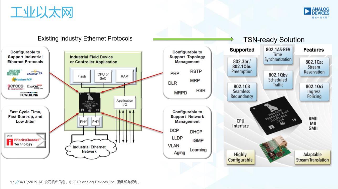 ADI今年底將推出TSN方案