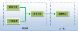 如何在烧录生产过程中全方位保护芯片程序,实现安全生产