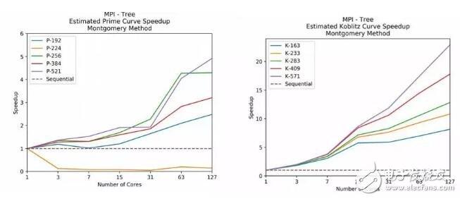 椭圆曲线并行加速的研究与讨论