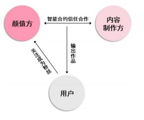 基于Token设计的区块链颜值经济社区Uzone介绍