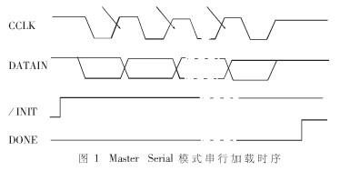使用AT29C010A和XC95108芯片实现对FPGA芯片数据进行串行加载