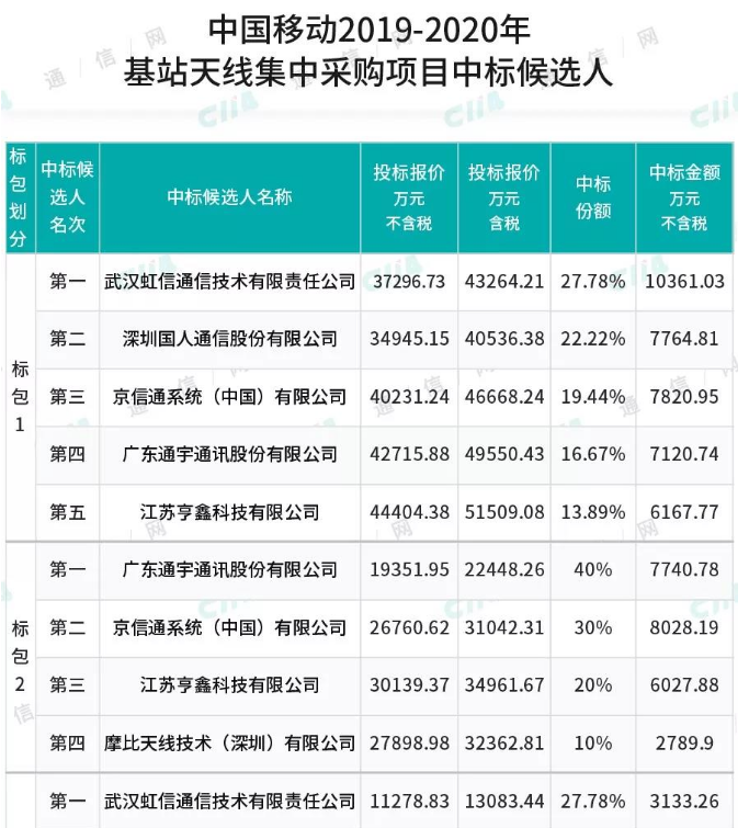 中国移动正式公布了2019-2020年基站天线集中采购项目中标候选人结果