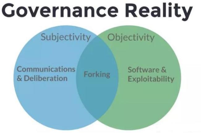 区块链的治理结构的理解