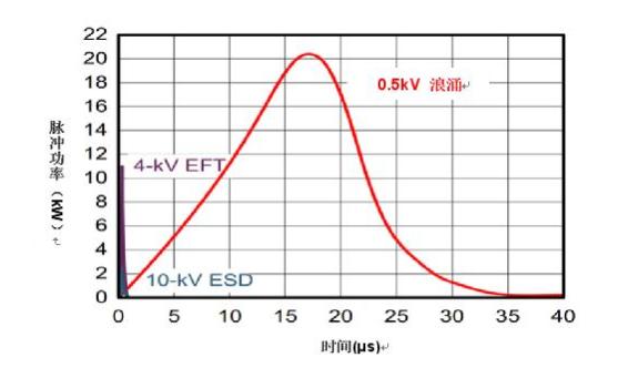 RS-485收發器如何在戶外穩定運行