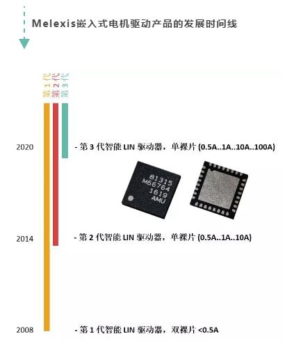 详解Melexis嵌入式电机驱动器IC产品系列