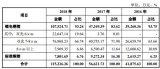 嘉元科技:4.5μm极薄锂电铜箔实现小批量生产