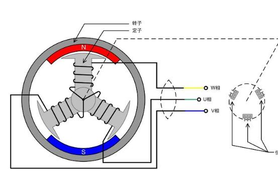 BLDC马达直流无刷电机驱动器工作原理及视频分享