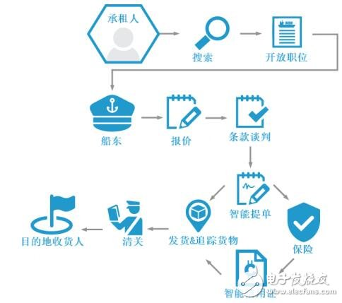 基于去中心化的全球贸易及运输平台CargoCoin介绍